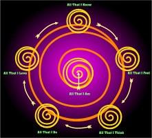 The Sun Dance - Sun Spiral Summer Solstice Ritual