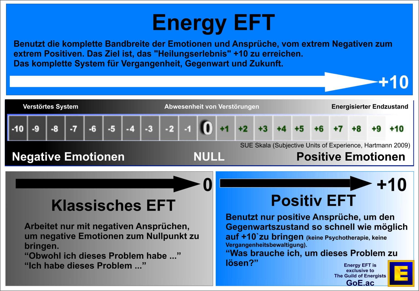 Energy EFT, Klassisches EFT und Positive EFT - Was Ist Der Unterschied?