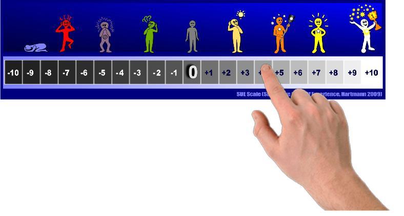 SUE Scale created by Silvia Hartmann