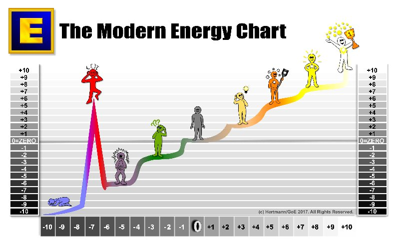 The Modern Energy Chart with all Mens in white