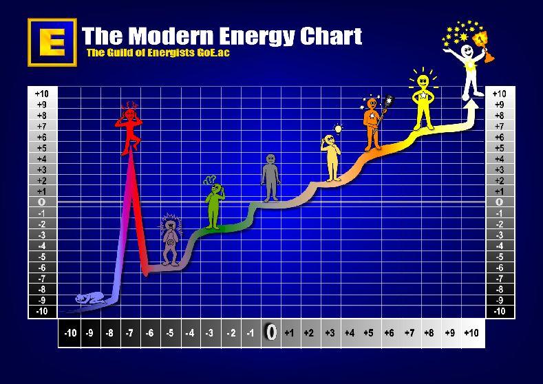 Die Moderne Energieskala - wie sich der Energiekörper verändert